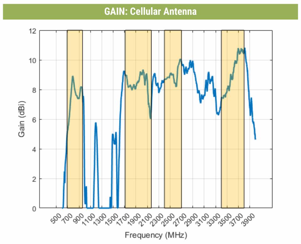 Image: XPOL-2-V3-5G Antenna Performace Plots - Gain