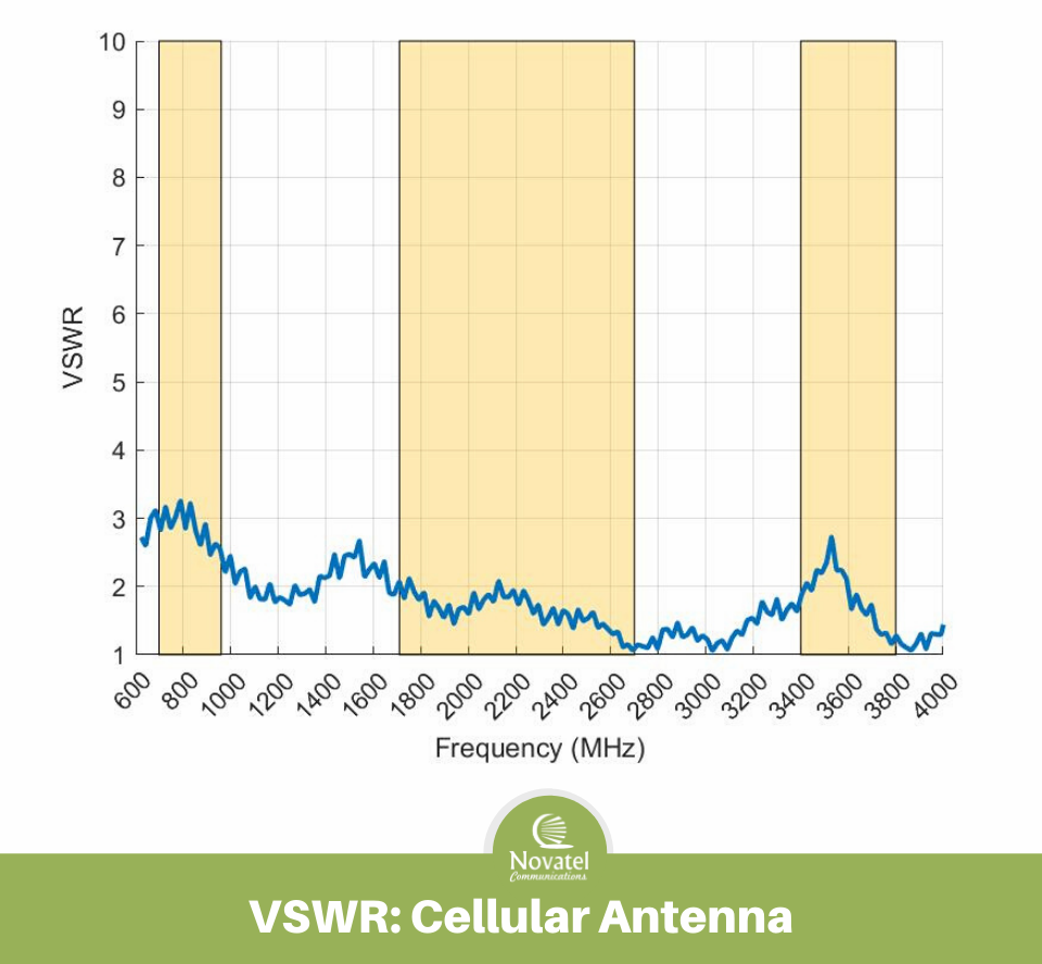 Image: Antenna Performance Plots - VSWR