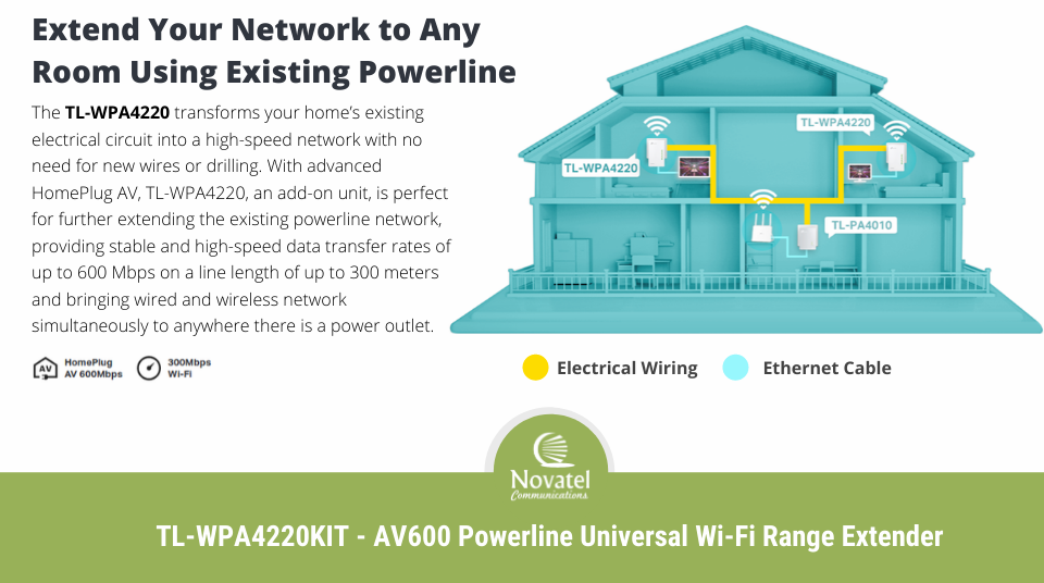 Reference Image: The TL-WPA4220 Extends Your Network Via Existing Electrical Circuitry.