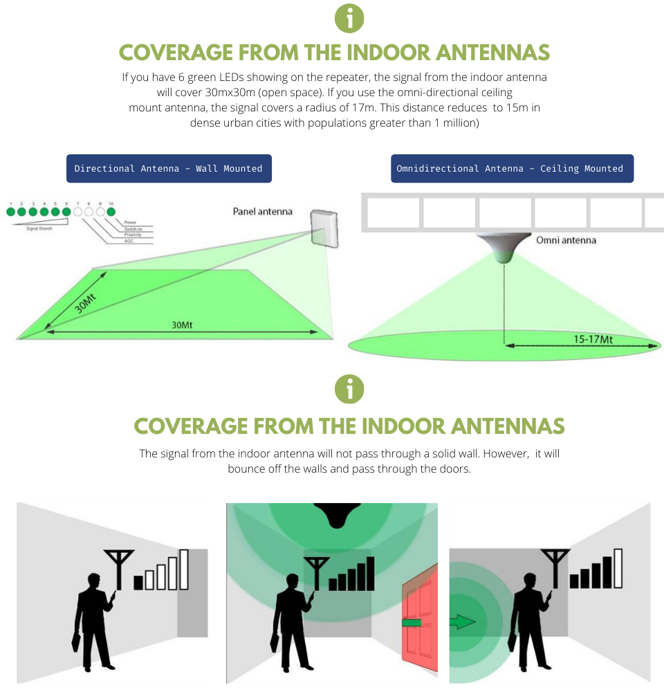 StellaDoradus Indoor Antenna Signal Coverage Overview: If all 6 green LEDs (1-6) lit up on the repeater, the indoor antenna will be able to cover 30mx30m of open space. The omni-directional ceiling mount antenna on the other hand, can cover a radius of 17m.