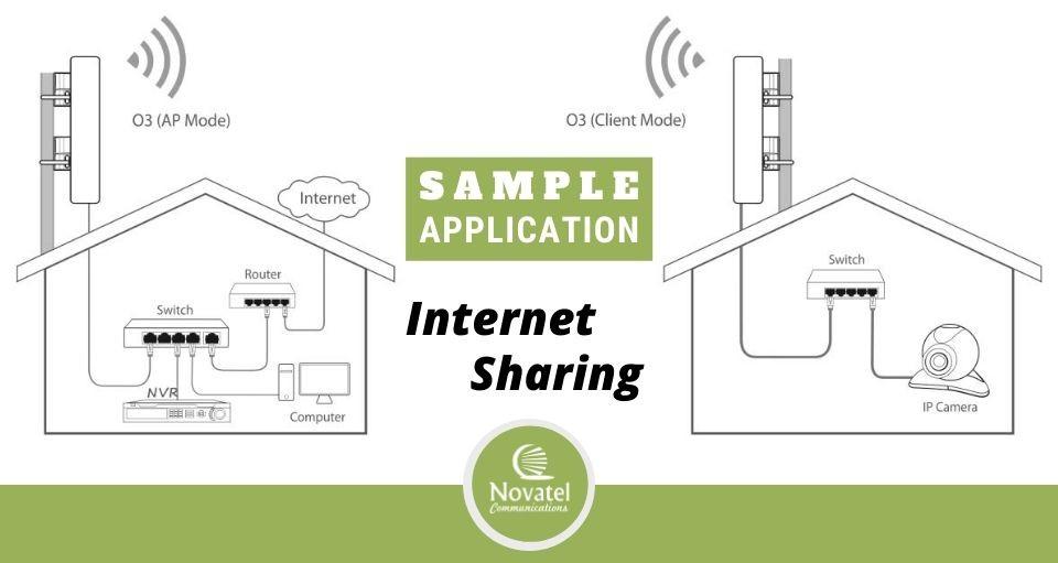 Tenda O3 Sample Application: Broadband Internet Connection Shared to a remote location via a wireless network bridge.